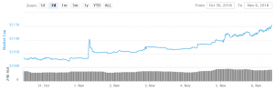 Bitcoin and Altcoins Target Additional Gains, Ripple Jumps 14% 101