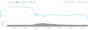 Bitcoin, Ethereum and Altcoins Decline Further 101
