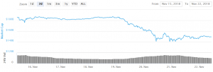 Bitcoin and Altcoins Consolidating Losses Above Supports 101