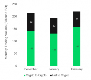 Crypto-to-crypto Exchanges Sent Another Sign of Altcoin Season 102