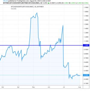 """Bitcoin perd sa note """"A"""" mais son prix reste en hausse 102"""