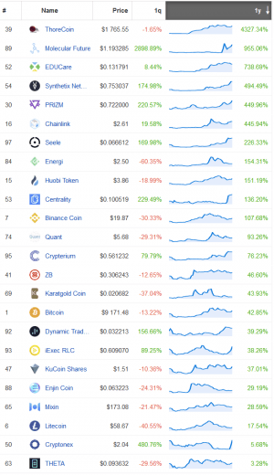 Only 10 out of Top 50 Coins are in Green in 12 Months 102