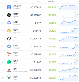 Coin Race: Top Winners/Losers of October, Bitcoin Price Back in Green 103