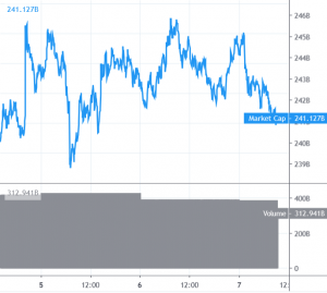 Bitcoin and Altcoins Struggle to Move Higher 101