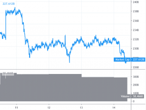Bitcoin and Altcoins Likely to Break Lower 101