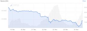 Bitcoin Price Rallies 10%, Altcoins Move Higher 102