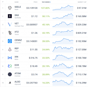 Coin Race: Top Winners/Losers of November, Top 10 Back in Red 103