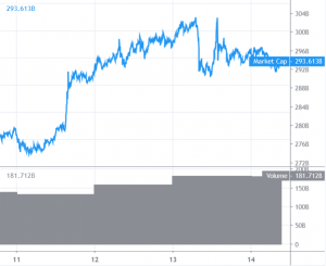 Bitcoin and Altcoins Showing Signs of Corrective Decrease 101