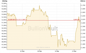 Gold Faces a Very Physical Problem; Bitcoin To the Rescue! 102