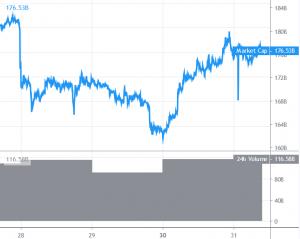 Bitcoin And Altcoins Signaling Bullish Trend 101