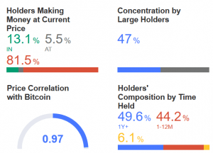 Bitcoin & Bitcoin Cash Holders More Profitable Than Ethereum & Litecoin Holders 105