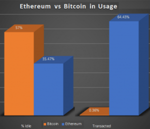 The 'ETH Is Used 440x More Than Bitcoin' Claim Is Not So Simple 102