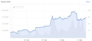 Bitcoin Returns Above USD 9,000, Altcoins Drop Against BTC 102
