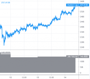 Bitcoin Rallies, Altcoins Gain Momentum 101