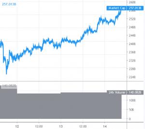 Bitcoin Rallies, Altcoins Achieve Momentum