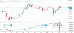 bitcoin usd chart