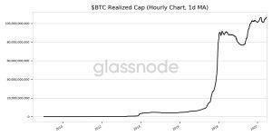 bitcoin realized cap