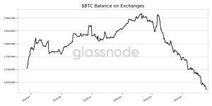 btc balance on exchanges