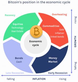 'Dirty Little Secret', Bitcoin, Needs 4% In A Portfolio - CoinShares 102