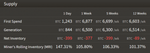 Bitcoin Mining Difficulty Set for a New All-Time High 103