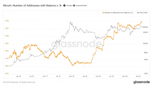 HODLing on the Rise, Wallets w/ More Than 1k BTC Hit All-Time High 102