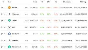 Polkadot Drops 98% in a Week, but Stays Among Best Performers Today 104
