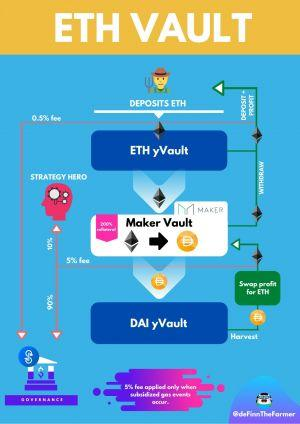 Yearn.finance's yETH Vault Getting Filled With Ethereum 102