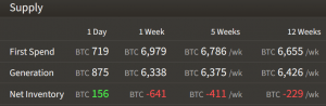 Bitcoin and S&P 500 Correlation Grows, Miners Accumulate BTC Again (UPDATED) 103