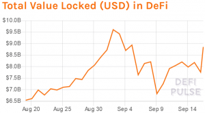 While DeFi Tokens Are Selling Off, Total Value Locked Jumps 104