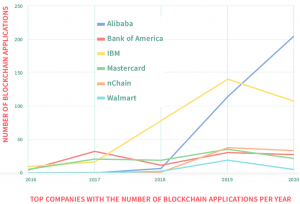 Alibaba Accelerates in Blockchain Patent Race + More News 102