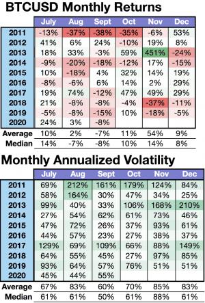 Brace For Higher Bitcoin Volatility and Returns in October - Kraken 102