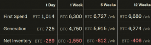 Bitcoin Mining Difficulty Set For Double-Digit Drop on Tuesday 103