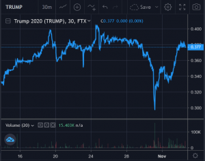 Trump & Biden Voters Put Crypto Predictions Markets To The Test Today 102