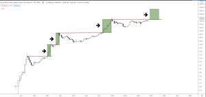 Bitcoin Enters Consolidation To Get Prepared For USD 20K 101