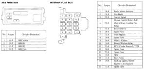 Honda Accord Fuse Box Diagram  HondaTech