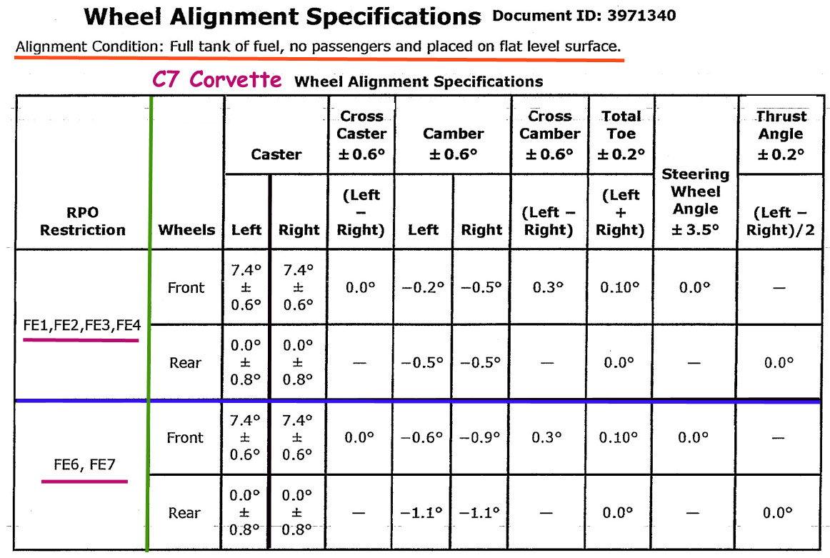 C7 Alignment Sticky
