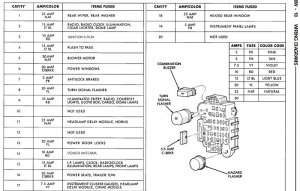 Jeep Cherokee 19841996 Fuse Box Diagram  Cherokeeforum