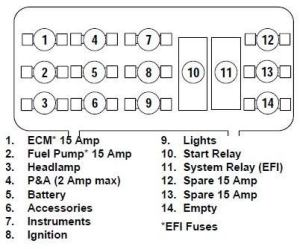 Harley Davidson Softail Fuse Box Diagram  Hdforums