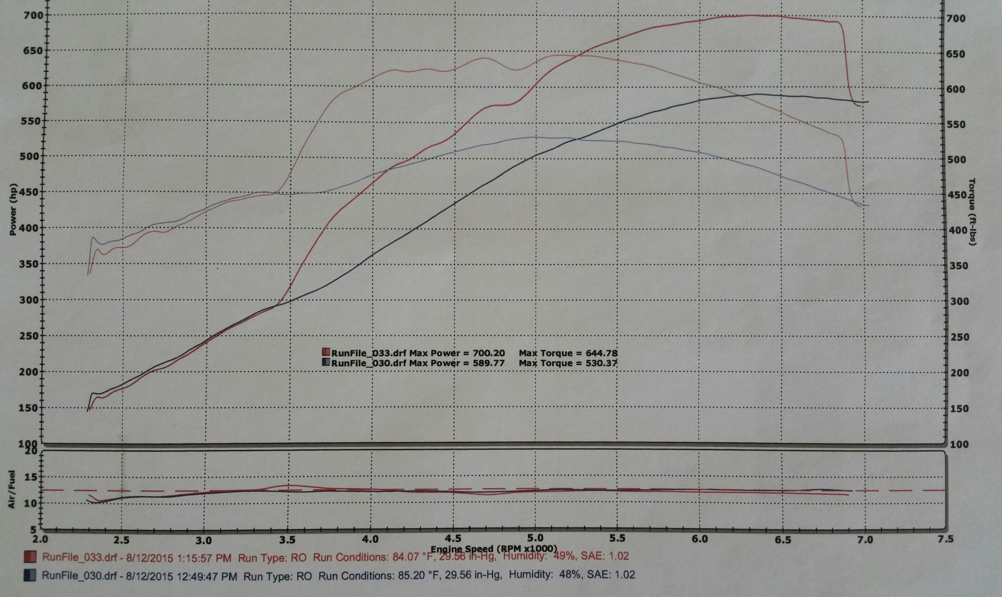 Z06 H C I Nitrous E 85 Results