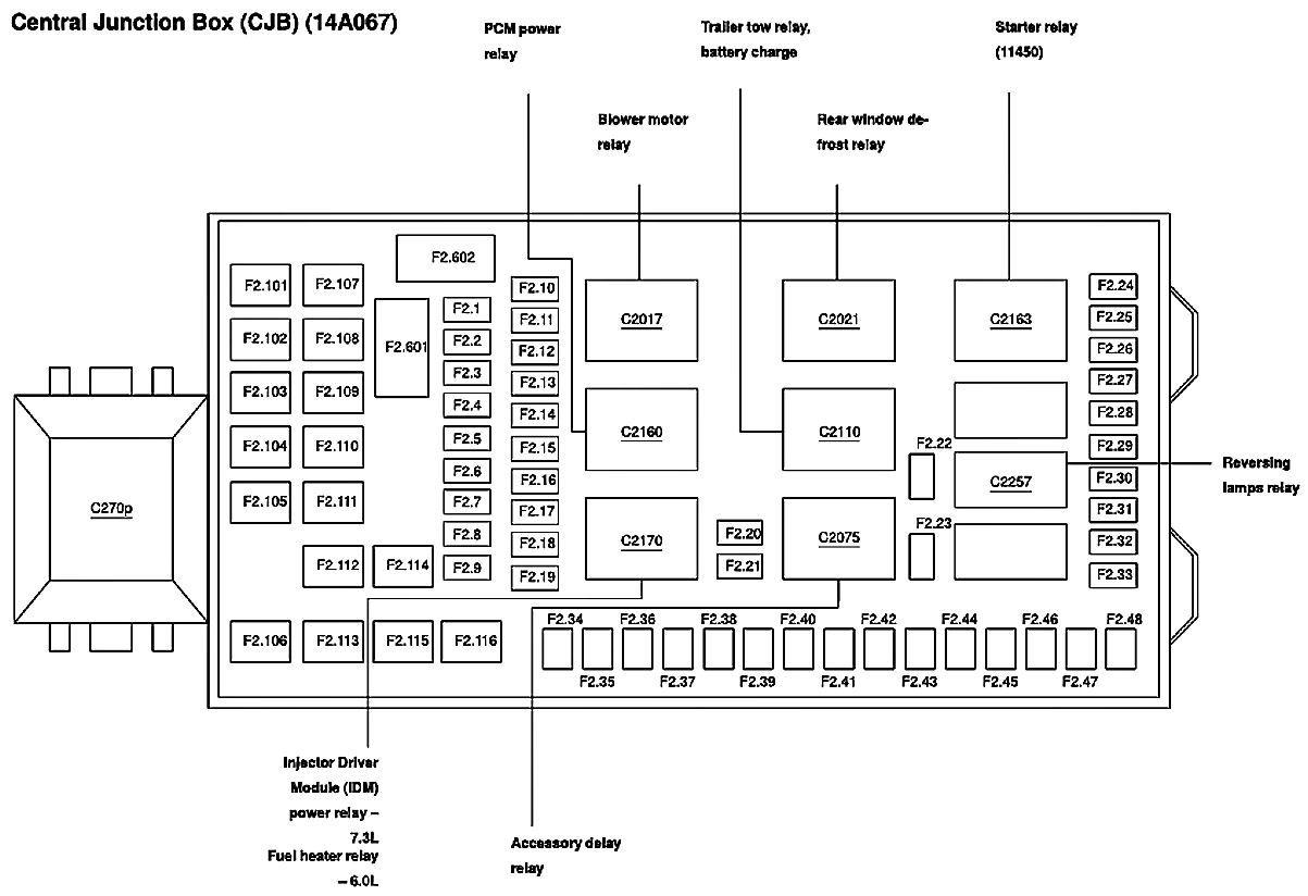 F250 Fuse Panel