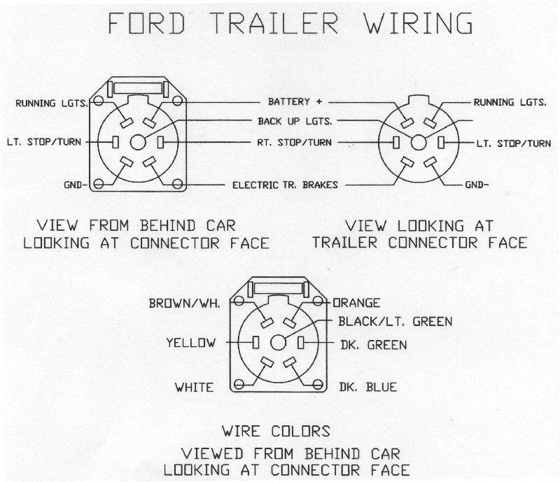 ford trailer plug wiring diagram efcaviation com 99 F250 Wiring Diagram 99 ford f250 trailer plug wiring diagram