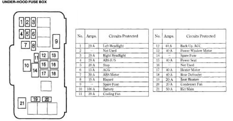Honda Accord Fuse Box Diagram