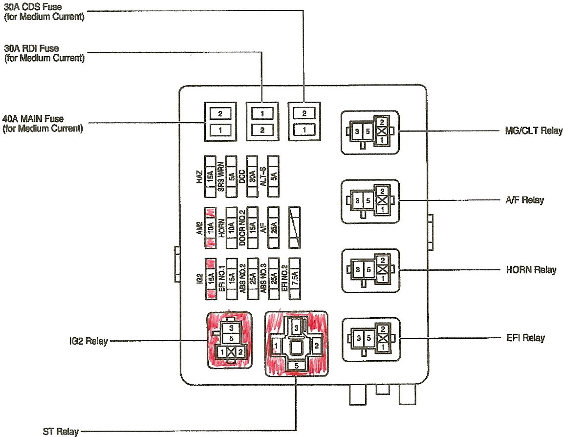 Toyota Pickup Fuse Box Diagram