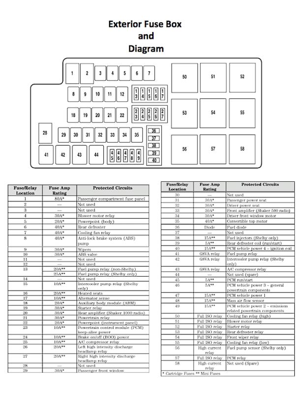 2007 ford fusion interior fuse box diagram | brokeasshome.com fuse box for 2007 ford fusion fuse box for 2007 toyota camry