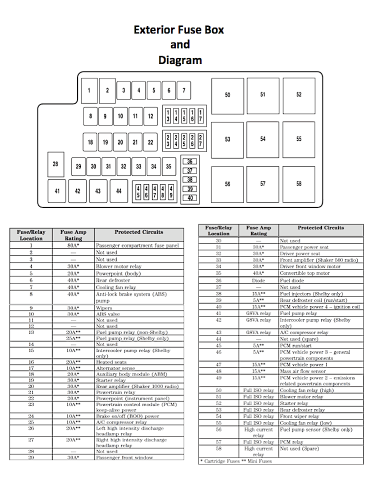 2006 mustang interior fuse box diagram