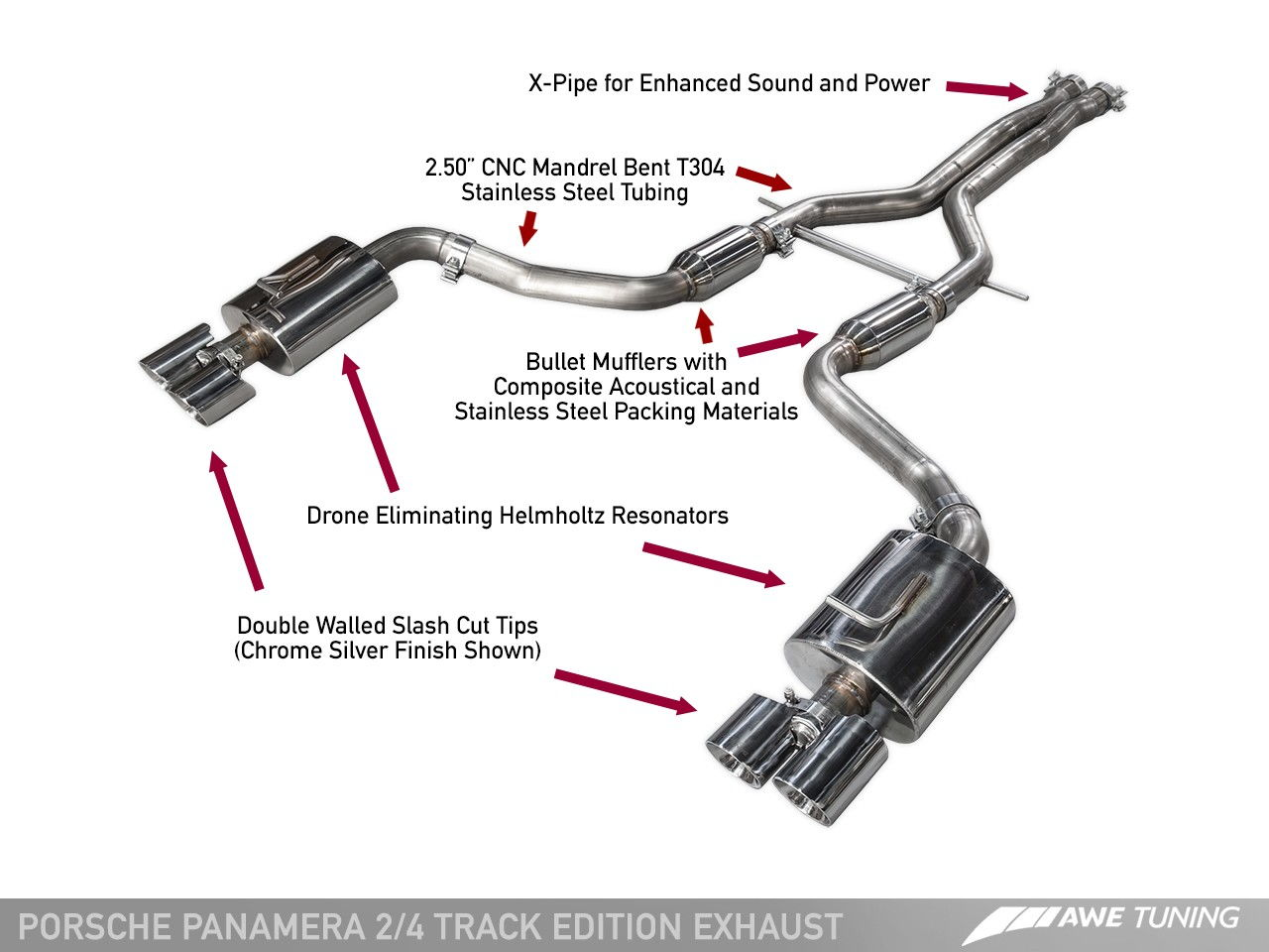Panamera Exhaust Options