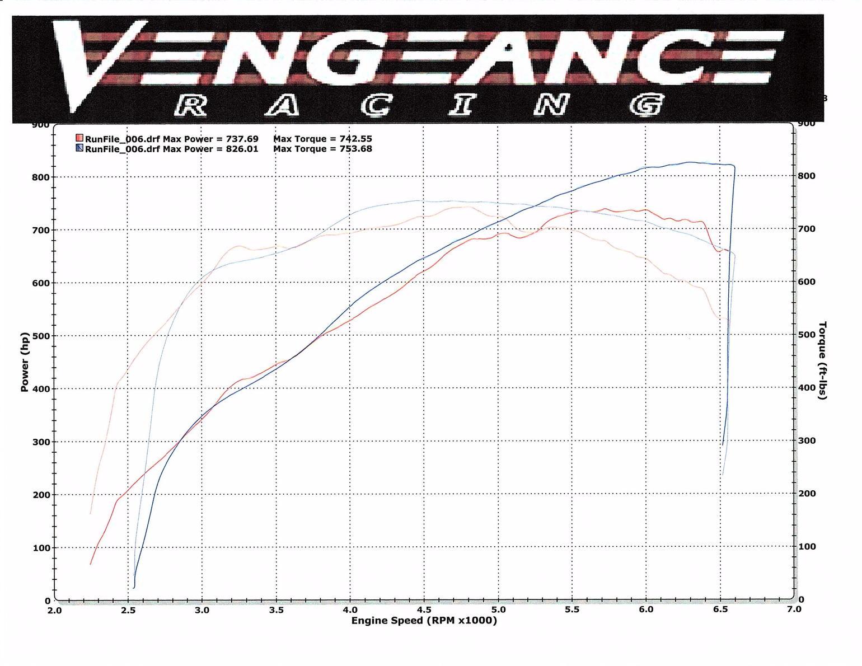 Vengeance Racing Receives Magnuson 2 3l Supercharger For