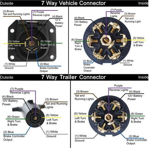 7 way flat blade trailer wiring diagram wiring diagram 7 way blade trailer wiring diagram and hernes