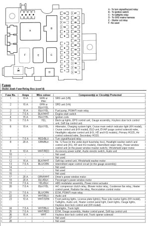 Fuse box diagram ?  S2KI Honda S2000 Forums