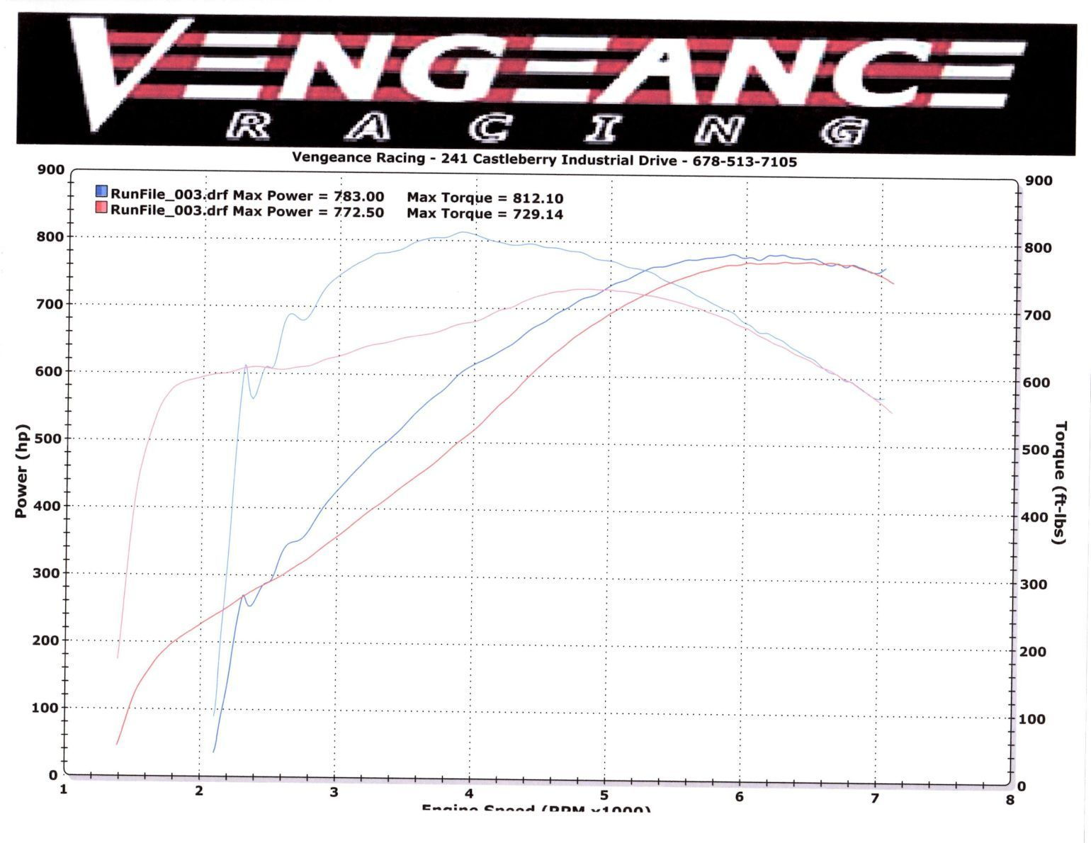 Video Of The Halltech C7z06 Hitting 720 Hp On The Geiger